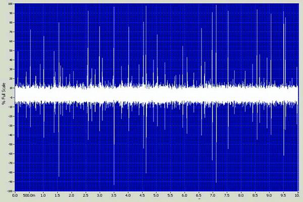 Fig. 1. Zero dB fault.