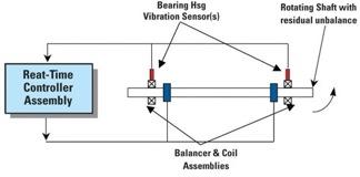 active-balance-configuration