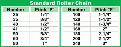 The Basics Of Roller Chain Sprockets - Maintenance Technology