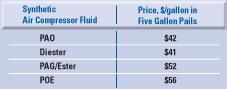 cost-compressor-fluids