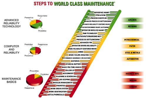 steps_to_world_class_maintenance