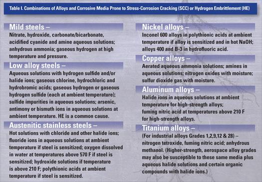 stress-corrosion-cracking