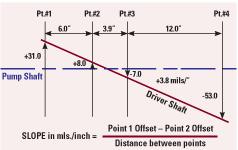 fig.-3.-shaft-offset-and-angular-misalignment