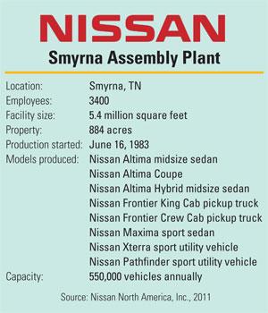 Nissan Plant Smyrna Tn >> Nissan Smyrna Guided By Energy Stars Efficient Plant