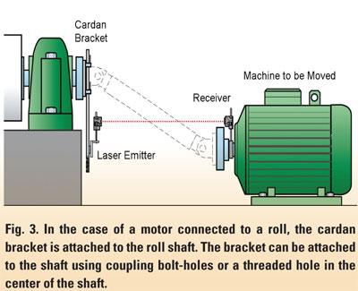 Cardan Shaft Alignment Maintenance Technology