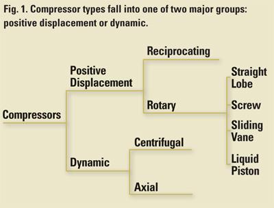 Compressor Lubrication, Part IV-A: Positive-Displacement