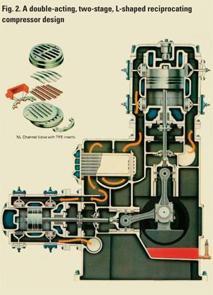 Compressor Lubrication Part Iv A Positive Displacement